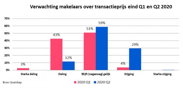 Verwachting makelaars over transactieprijs woningmarkt