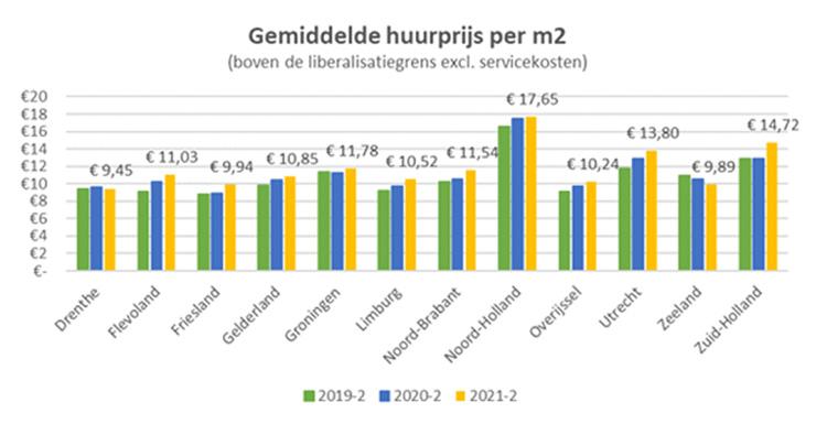 Huurmarkt Q2 2021 - grafiek 1