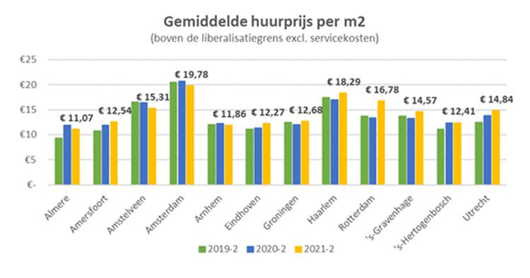 huurmarkt Q2-2021 grafiek2