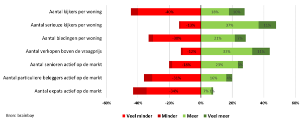 uitkomst enquête 2e kwartaal onder NVM-makelaars